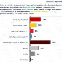 Ventaja para MORENA en #Acapulco de acuerdo a una encuesta de Parametría