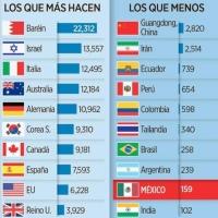 Es México colero en aplicar pruebas de Covid-19 / Es recomendable NO hacer caso a las cifras oficiales.