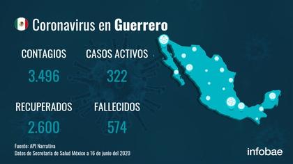 Casos Guerrero